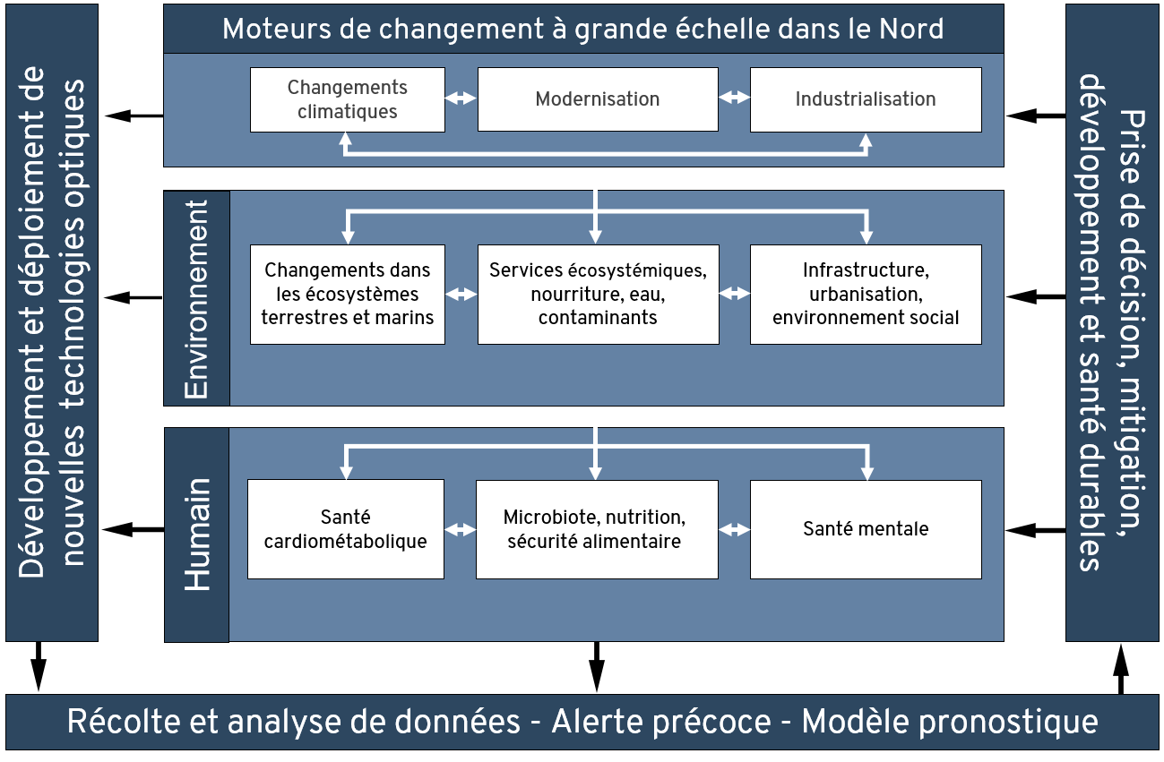Cadre conceptuel Sentinelle Nord